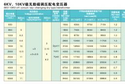 6KV、10KV级无励磁调压配电变压器